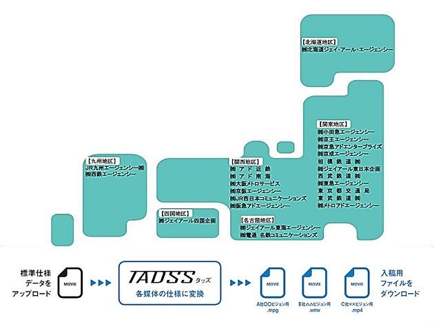 交通広告でも進む標準化!?~交通広告系サイネージ「入稿データ共有プラットフォーム(TADSS)」全国展開~
